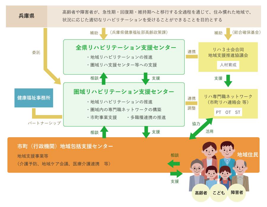 兵庫県地域リハビリテーション活動支援体制を表した図
